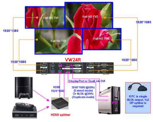 DisplayPort to 2x HDMI Splitter /& Video Wall Function FullHD